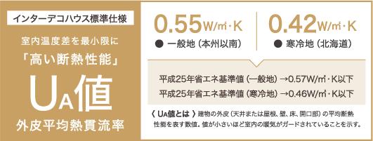 「高い断熱性能」UA値 外皮平均熱貫流率